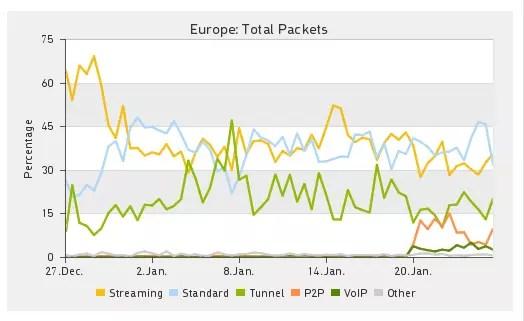 gráfico crecimiento P2P