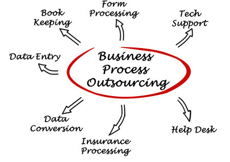 How to Use Business Process Outsourcing to Your Advantage