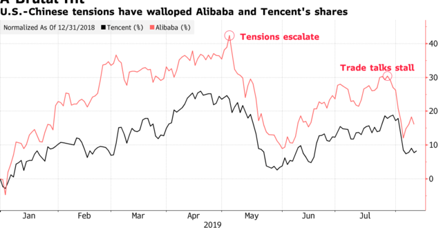 After $140 Billion Wipeout, Alibaba and Tencent Bid for Comeback | Bloomberg
