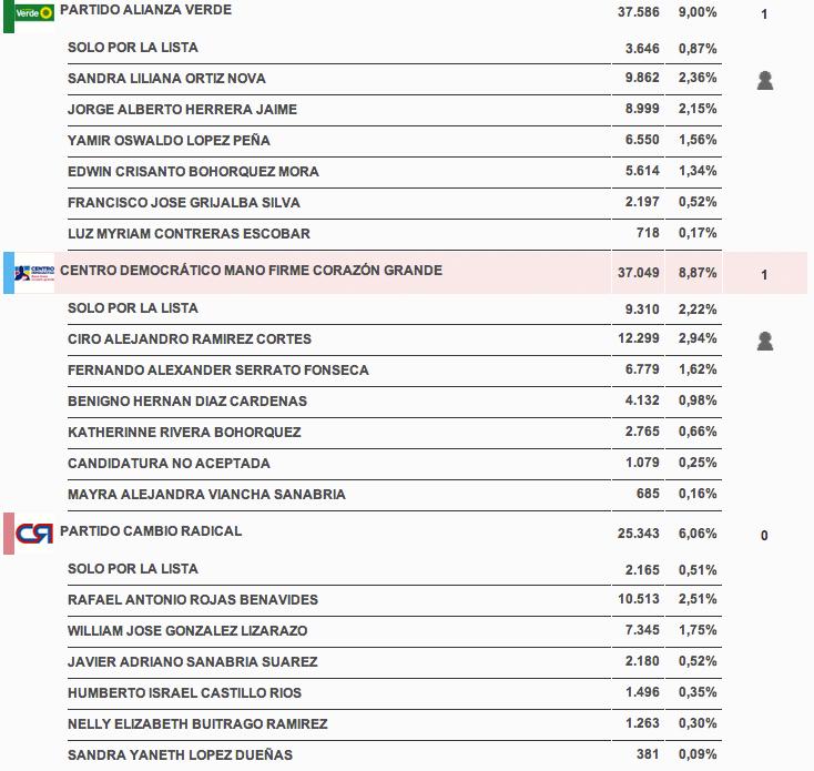 resultados_candidatoscamara_boyaca2