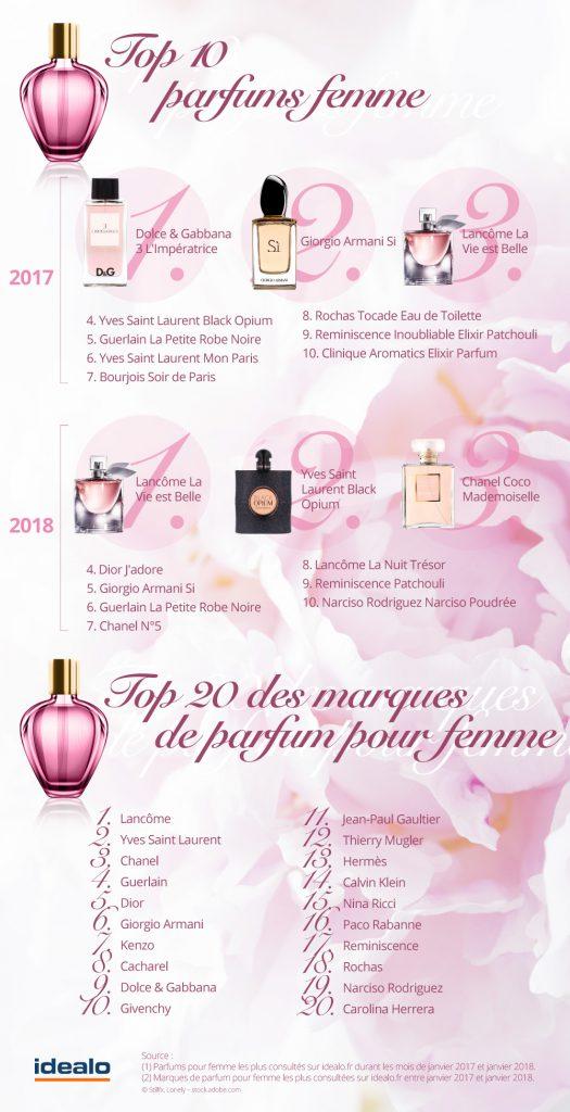 parfums préférés des françaises