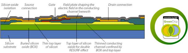 Thinking Thin: NXP's EZ-HV-SOI – SOI Industry Consortium