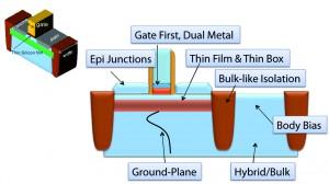 FD-SOI/UTBB structure