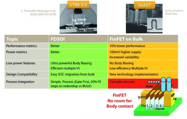 2Onm FD-SOI vs FinFET: summary table