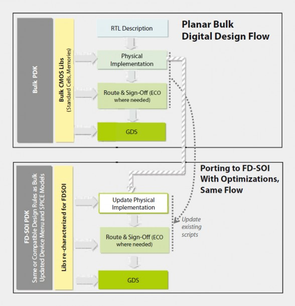 SOC porting strategy and design flow