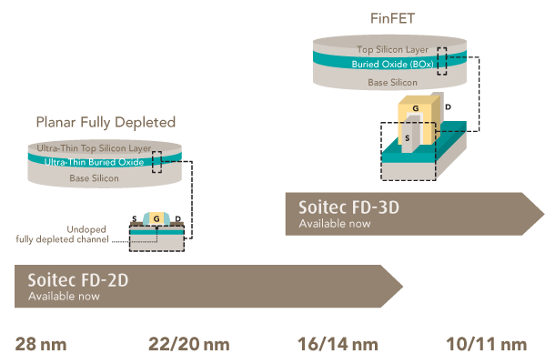 Soitec's Wafer Roadmap