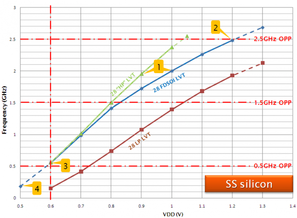 STE performance comparison of 28nm-technologies