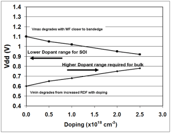 Fig4:  Voltage operating range as a function of fin doping