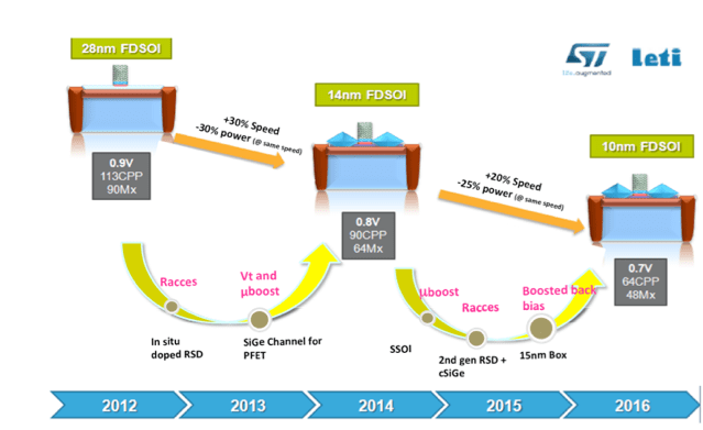 Fig4_FDSOI_roadmap_10nm_ST_Leti