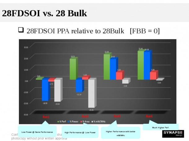 SynapseDesign_FDSOI_v_bulk