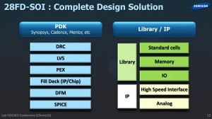 Samsung_FDSOI_design_LetiDays15