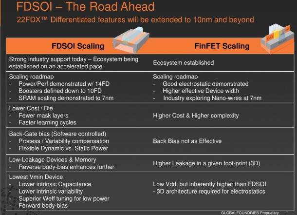 (Courtesy: GlobalFoundries and SOI Consortium)