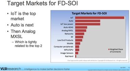 VLSIResearch_FDSOI_markets_SJslide16