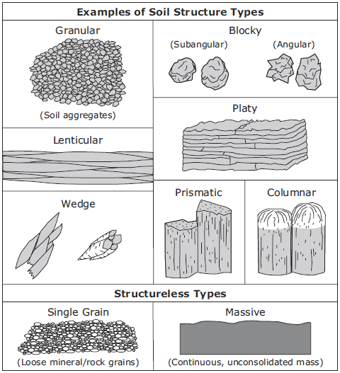 Structure for Different types of soil and their uses