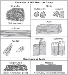 soilstructure