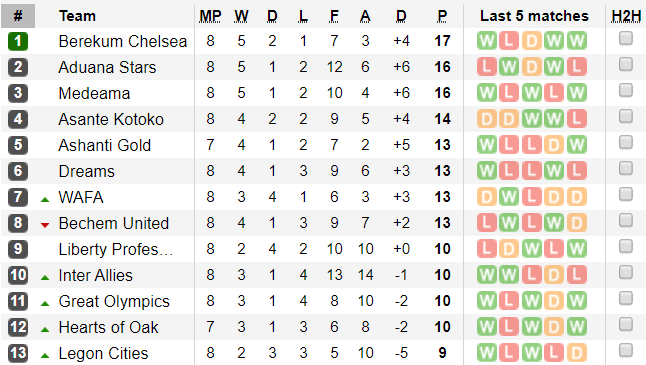 Berekum Chelsea Tops Premier League after 8 games