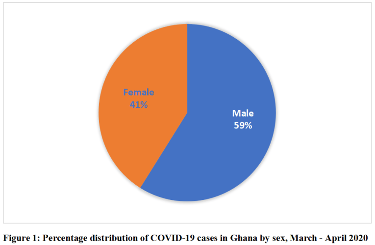 59% of COVID-19 cases confirmed in Ghana are Male with 41% Female