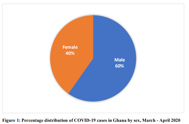COVID-19: 384 Male and 257 Female Test Positive in Ghana as Confirmed Cases Rise to 641