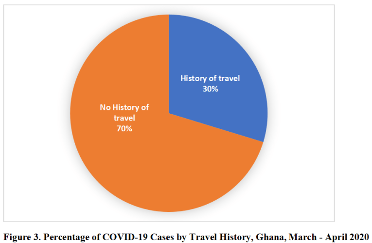 COVID-19: CASES IN GHANA RISE TO 636 AS 70% HAVE NO TRAVEL HISTORY