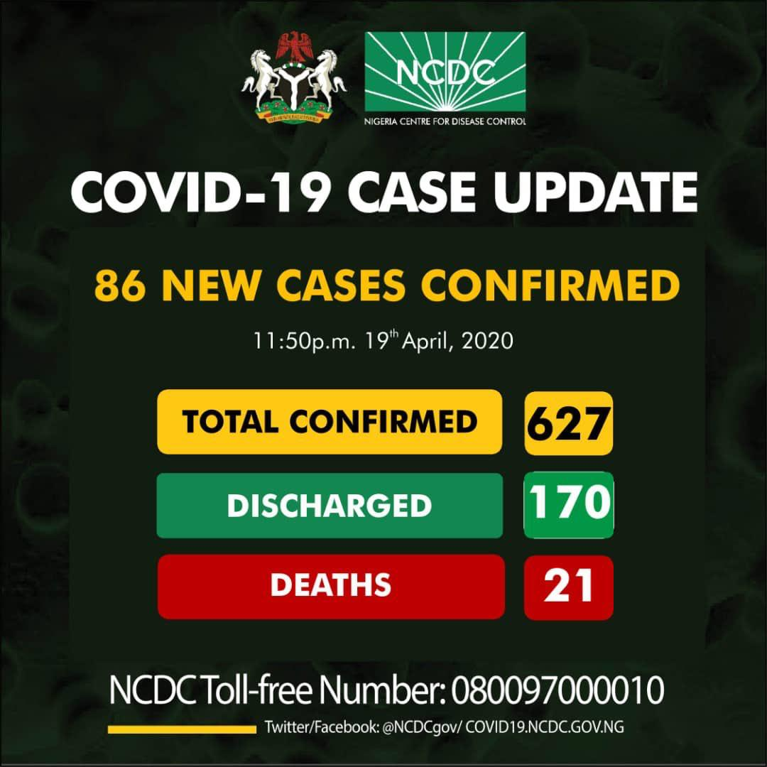 BREAKING: Nigeria Records 86 Fresh Cases Of COVID-19, Total ...