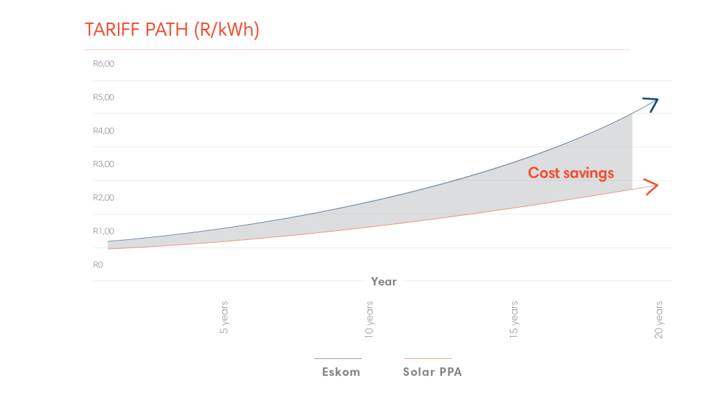 A typical savings curve for solar financing PPA customers