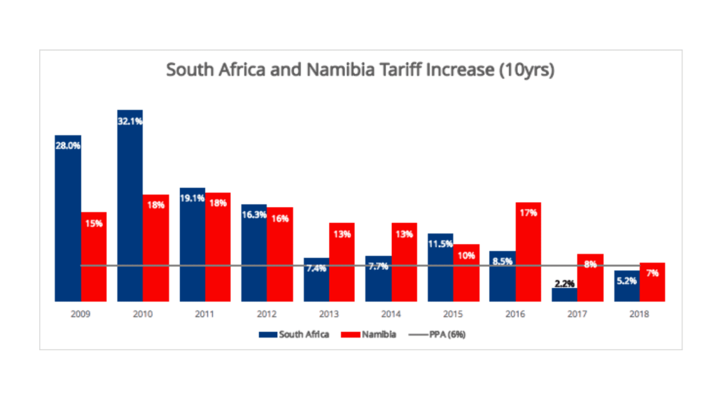 PPA tariff increases in South Africa and Namibia