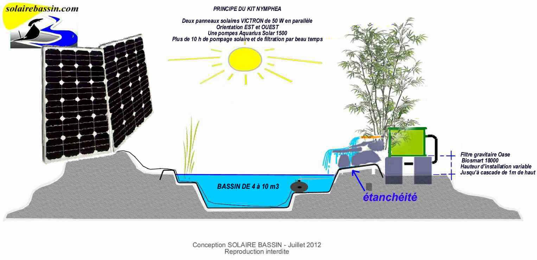 pompe solaire avec filtre pour bassin