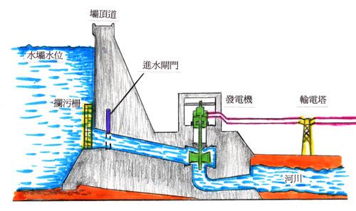 """生物體內的""""水力發電機""""–ATP ..."""