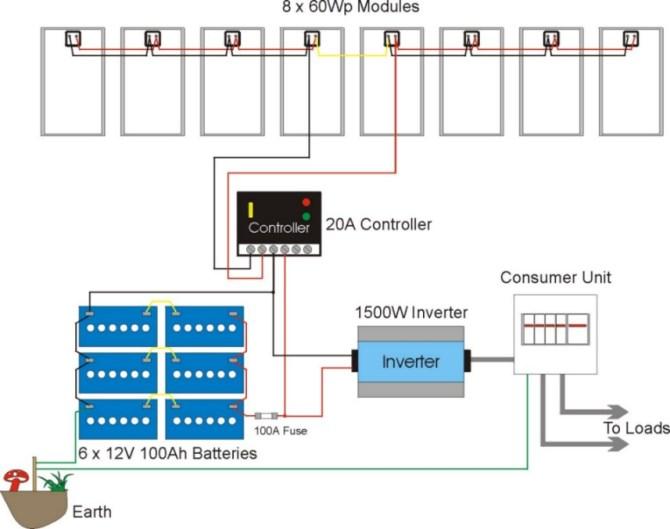 solar panel wiring diagram uk  fuse box on 2011 ford taurus