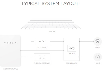 Powerwall-2-layout