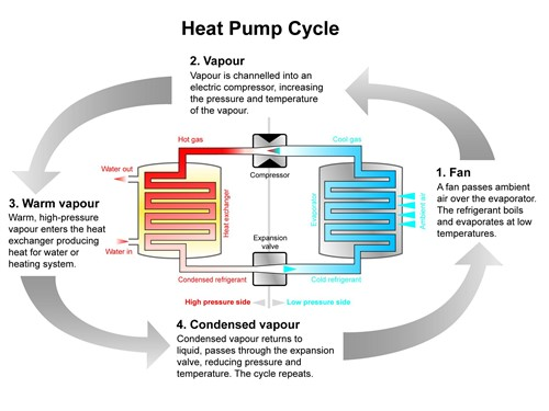 air sourced heat pump - How Ambient Heat Pumps Work