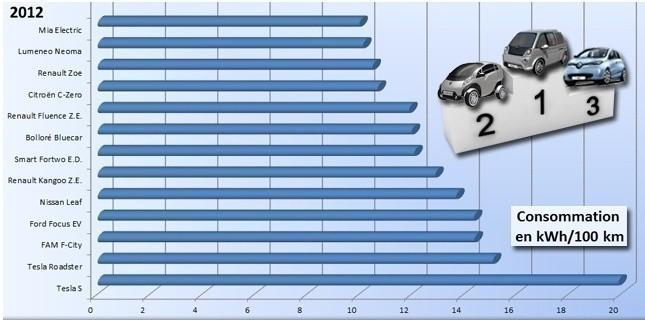 Consommation véhicules électriques et hyprides
