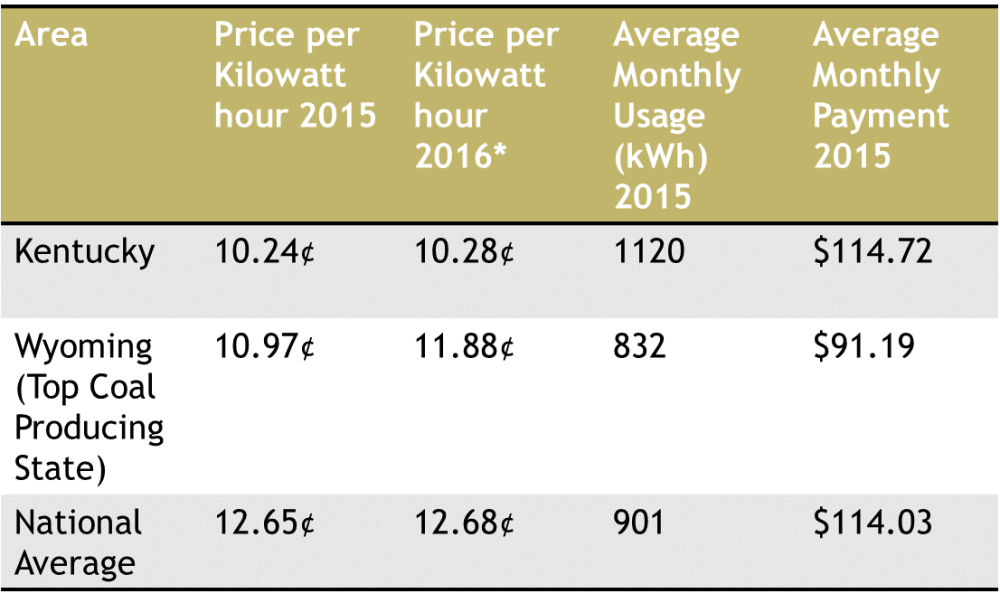 Coal State Energy Prices vs. National Average
