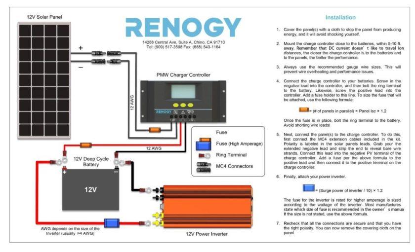 Renogy Solar Panel Installation