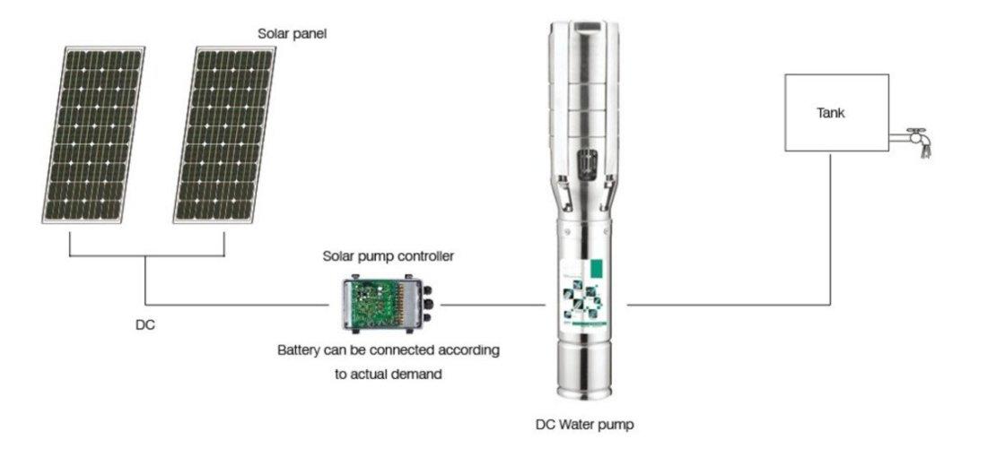 Solar Water Pump 2 - Solar water pumps