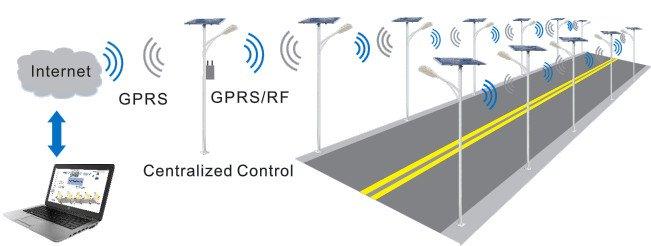 Zigbee GPRS mornitoring system - Solar Control System