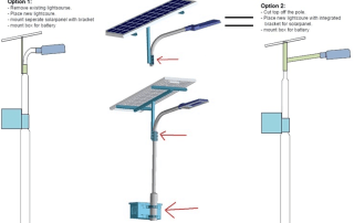 mount panels - Solar Lights Blog
