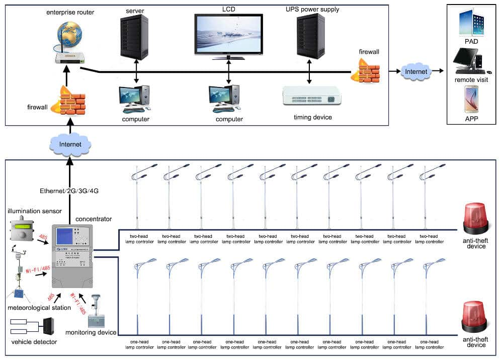 remote-monitoring-system Solar Control System