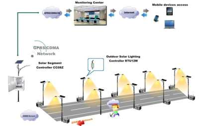 gprs - Worried about thieves? Use SunMaster Solar Street Light GPRS Monitoring System