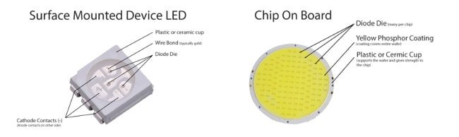 SMD COB - What is COB led? What is an SMD led?