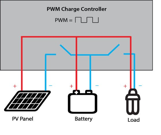 PWM Charge Controller IMG - Solar charge controller: PWM vs. MPPT