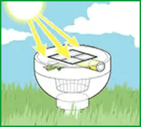 How Solar Lights Works 1 - Why Choose Solar Cell Garden Lights?