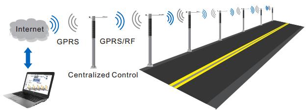GPS-Monitoring-System Integrated Pole Solar Street Light