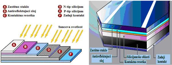 Poprečni presek solarne ćelije