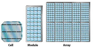 Slika 4. Solarna ćelija, modul, panel