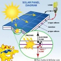 DIY Solar Panels For Your Home