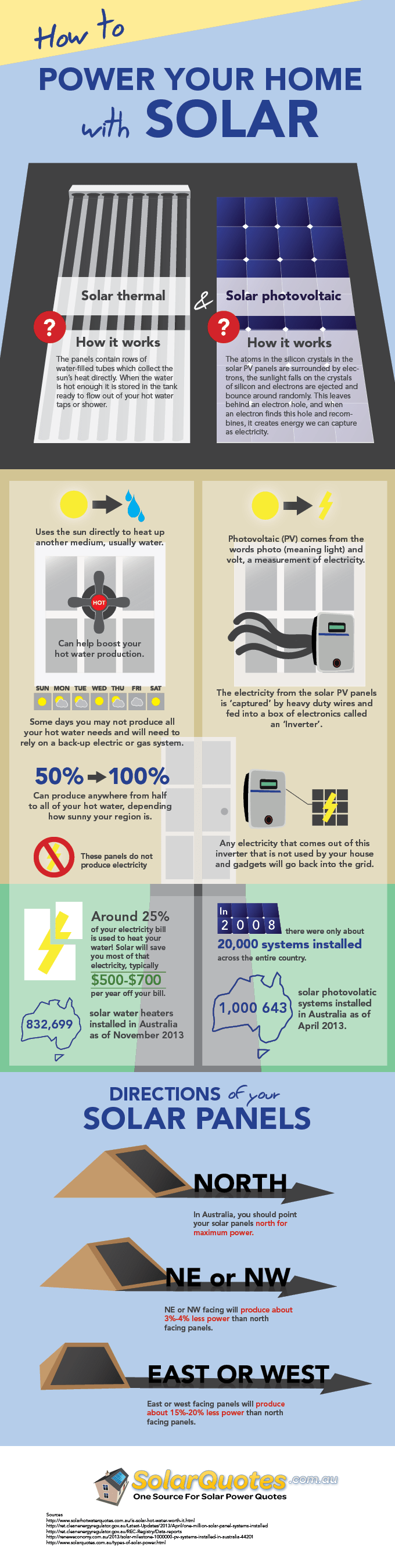 solar at home: an infographic