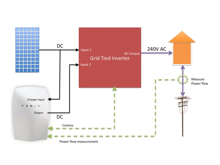 The Cheap Amp Cheerful Way To Add A Tesla Powerwall To Your