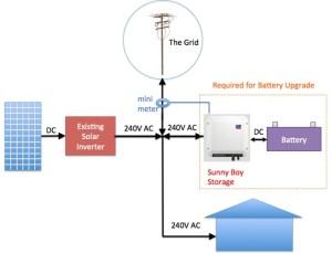 SMA's Sunny Boy Storage: Easily retrofit a Powerwall