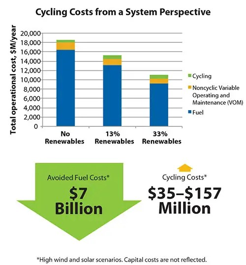 Cycling costs from a System Perspective. Courtesy NREL.